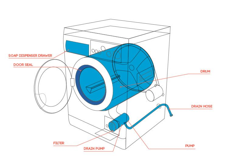 Washing machine repairs leaking - Common washing machine problems ...